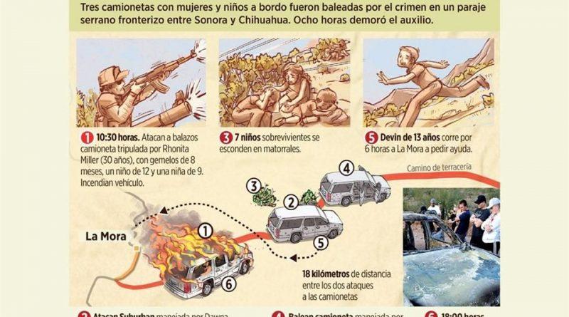 """Atribuyen a """"La Línea"""" masacre de los LeBarón"""